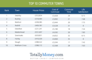 Totally Money Commuter Towns